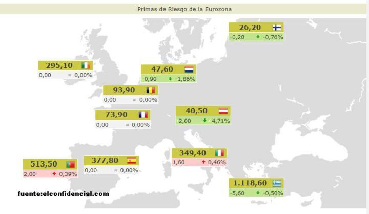 primas-riesgo-28-marzo-720x419% - Primas de riesgo actualizadas