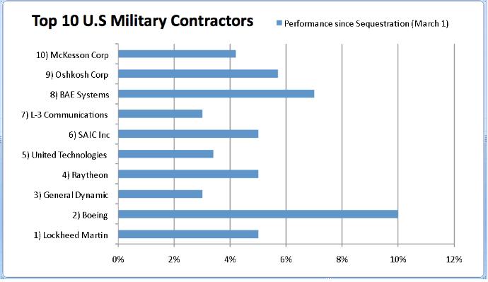 principales-contratistas-afectados-por-el-secuester% - Los militares también lloran