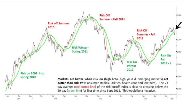 risk-on-risk-off-index-720x400% - Risk on, Risk off index