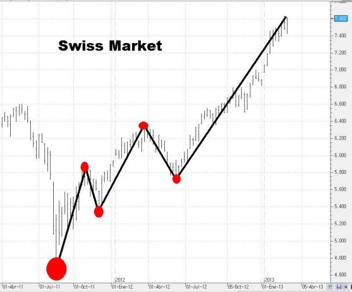 suiza-720x596% - Paseo aleatorio por las pequeñas y medianas bolsas del mundo