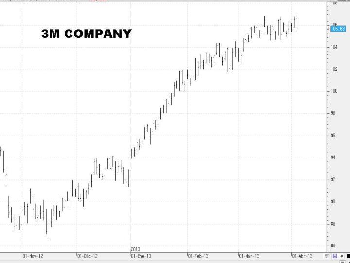 3M-720x541% - Unas cuantas acciones del DOW JONES para ponerse corto