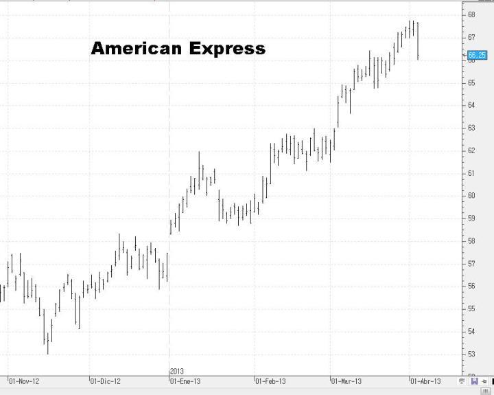 American-Express-720x575% - Unas cuantas acciones del DOW JONES para ponerse corto