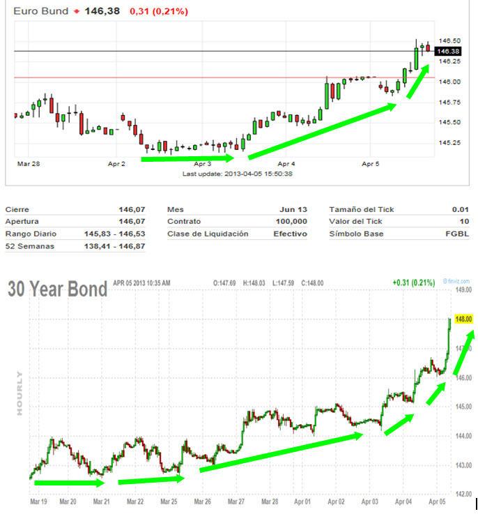BUND-Y-BOND-5-ABRIL-2013% - La Volatilidad , El Bund  y el Bond  brindan con champán la caída de bolsas