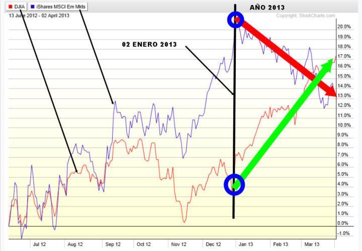 DIVERGENCIA-EMERGENTES-USA-720x500% - Emergentes Vs. Wall Street
