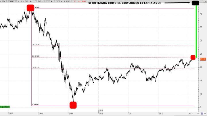 GENERAL-ELECTRIC-1-ABRIL-720x405% - Las grandes decepciones en Wall Street