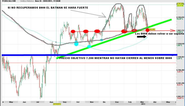 IBEX-1-ABRIL-2013-720x413% - Vídeo comentario técnico del  IBEX
