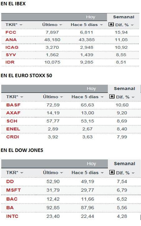 LOS-CINCO-MEJORES-29-ABRIL% - Las cinco mejores empresas de la  semana pasada