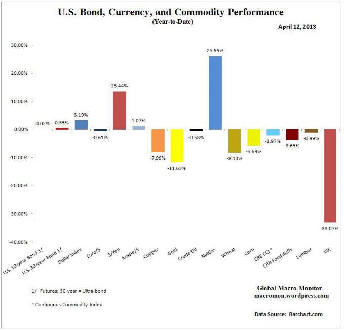 bonos-divisas-commoditiies-en-lo-que-va-de-año% - Bonos, divisas y COMMODITIES en lo que va de año