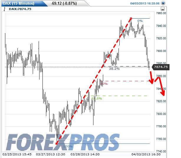 dax-proyeccion-4-abril% - Proyecciones para hoy en IBEX - EURO STOXX 50 Y DAX