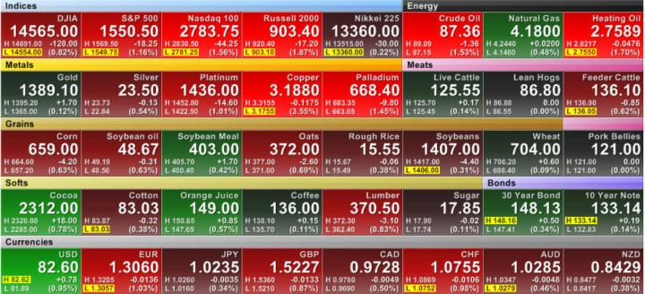 futuros-usa1-720x328% - Indices y futuros USA tiempo real