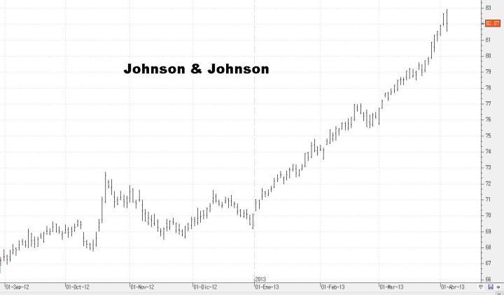 jj-720x422% - Unas cuantas acciones del DOW JONES para ponerse corto