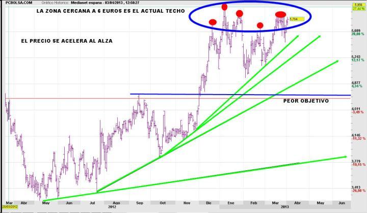 mediaset-3-abril-2013-720x419% - Mediaset sigue en su zona de máximos