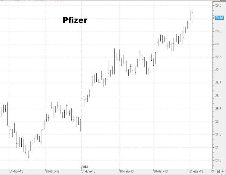 pfizer-720x557% - Unas cuantas acciones del DOW JONES para ponerse corto