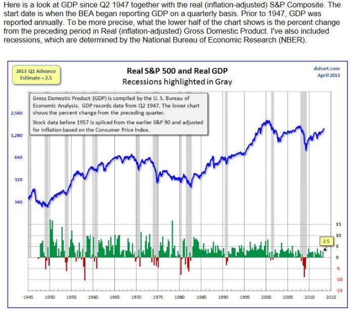 pib-usa-con-inflacion-ajustada-720x611% - PIB USA con la inflación ajustada