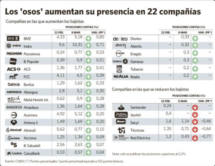 posiciones-bajistas-720x557% - Los mejores gráficos de la semana pasada publicados en bolsacanaria .info