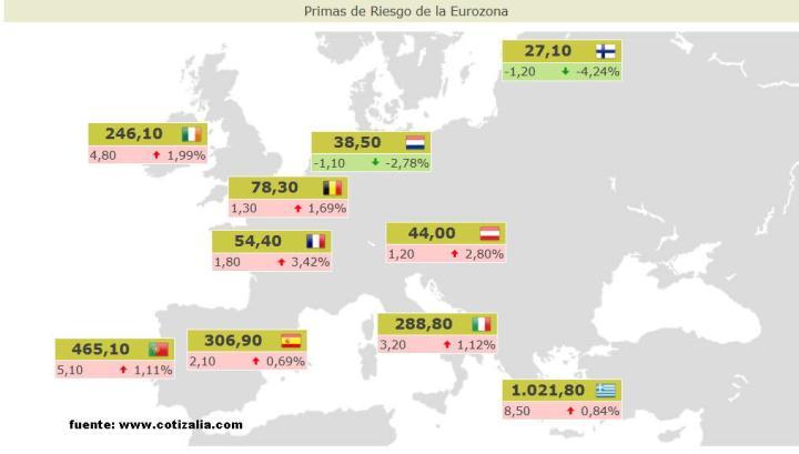 primas-riesgo-29-abril-720x409% - Primas de riesgo actualizadas