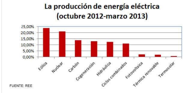 produccion-eléctrica-en-espña-ultimo-año% - La España verde es una realidad