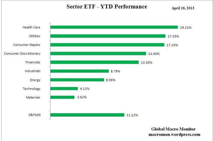 rentabilidad-etf-en-lo-que-va-de-año-29-abril% - Rentabilidad anual principales ETFs por sectores