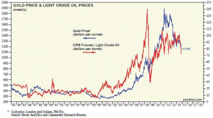 oro-vs-crudo-720x401% - El Oro y su correlación con otros activos