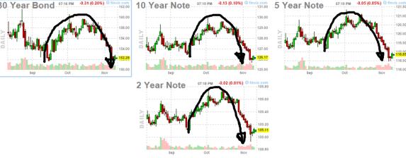 11-NOVIEMBRE-BONOS-720x272% - La liquidez del mercado de bonos USA se está deteriorando
