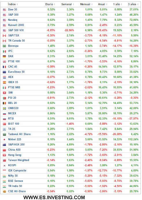 23-NOVIEMBRE-BOLSAS% - Rentabilidad principales índices