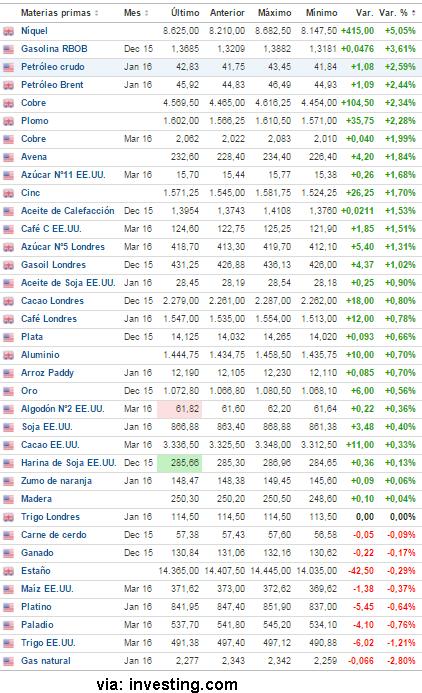 24-noviembre-materias-primas% - Apenas rojea el dólar y las materias primas sacan sus cuernos al sol