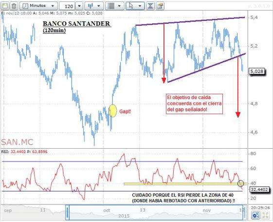Banco-Santander-120min% - Santander visto desde distintos ángulos temporales