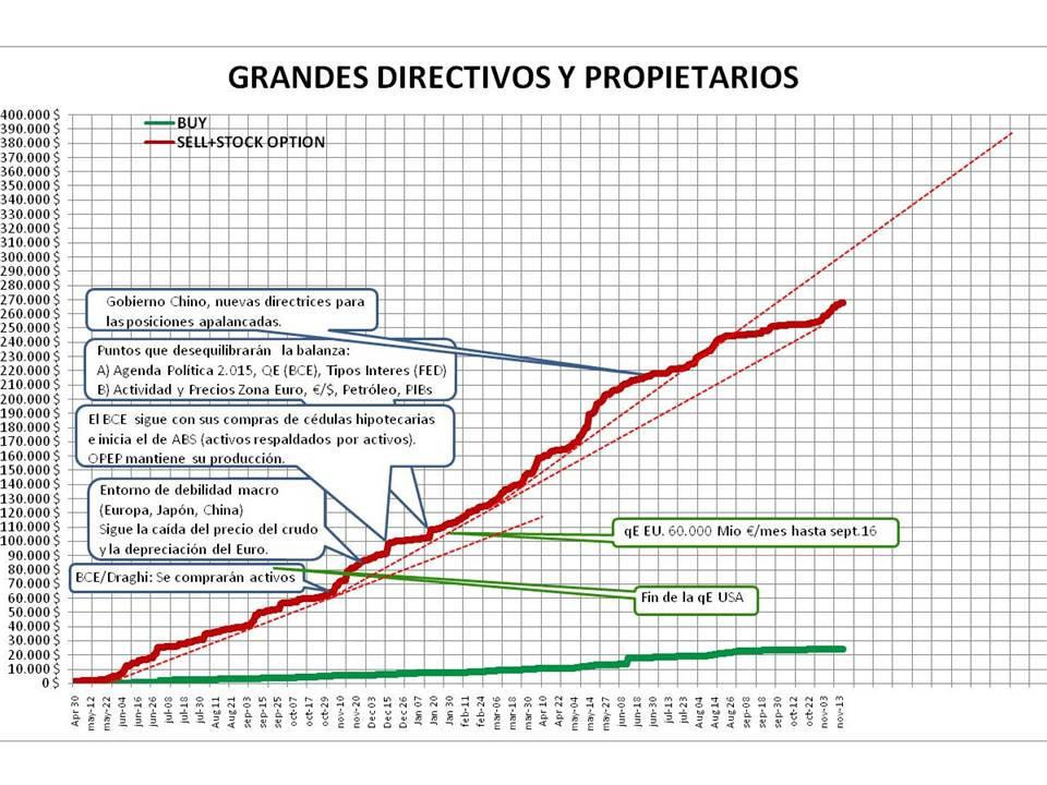 Diapositiva12% - Seguimiento de INSIDERS en el NYSE a 18/11