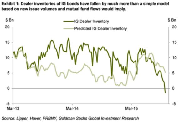 LIQUIDEZ-MERCADO-DE-BONOS-720x492% - La liquidez del mercado de bonos USA se está deteriorando