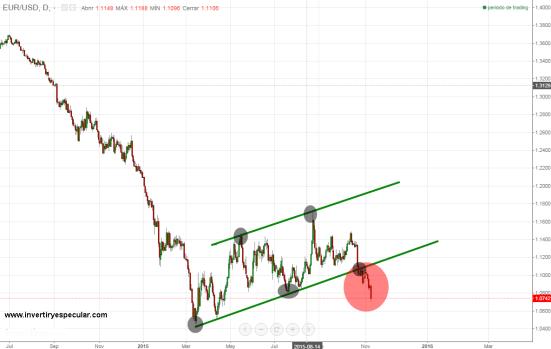 euro-6-noviembre-2015-720x451% - El Dólar vuelve a crujir al Euro