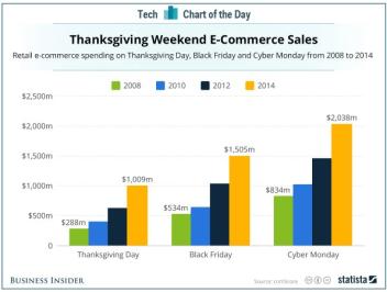 fin-de-semana-del-consumo-usa1% - Potencial mal dato en compras de Acción de Gracias