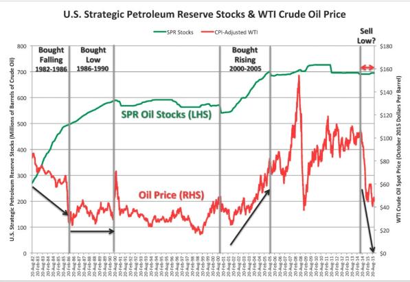 reservas-vs-precio-crudo-usa-720x491% - ¿Venderá a estos precios crudo de sus reservas estratégicas los EEUU?