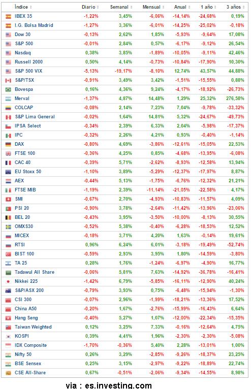 22-febrero-contados% - Cierre semanal de contados y futuros