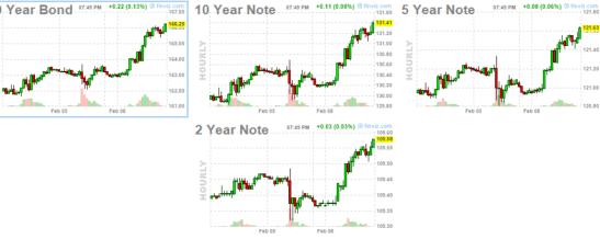 BONOS-USA-9-FEBRERO-720x273% - Seguimiento al mercados de Bonos USA y Bund alemán