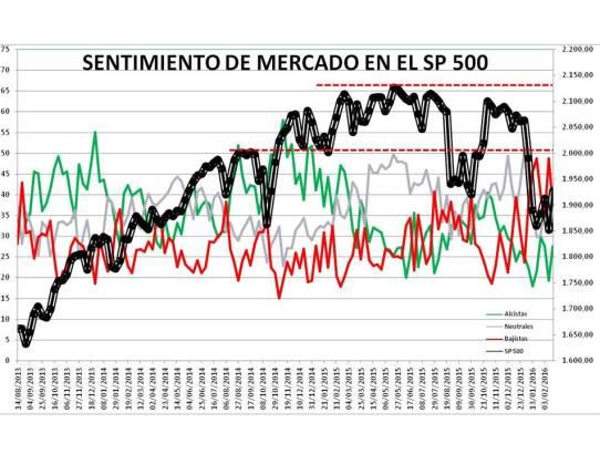 Diapositiva1-4% - Sentimiento de Mercado 17/2