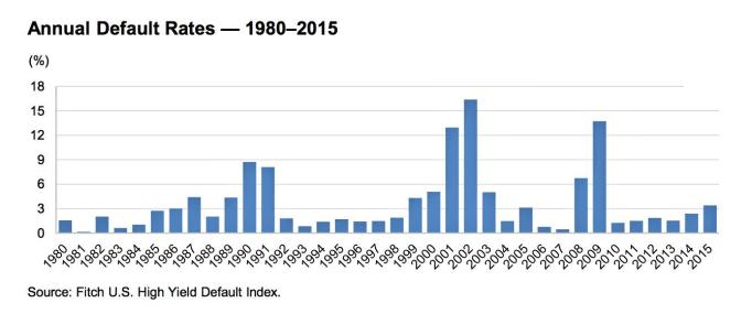 PORCENTAJE-ANUAL-DE-QUIEBRAS-720x292% - Porcentaje de quiebras anuales desde 1980