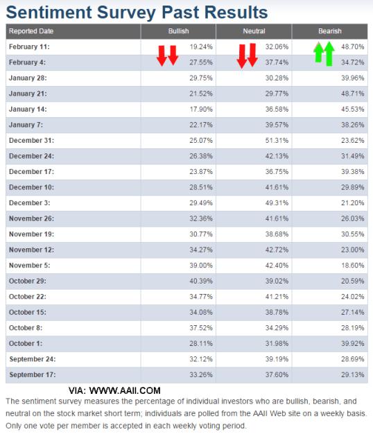 sentimiento-de-mercado-11-febrero-2016% - Alarmante subida de bajistas en RV USA