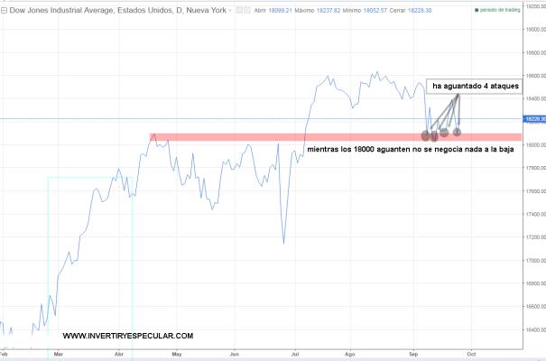 DOWJONES-28-SEPTIEMBRE-2016% - Si los 18000 Dow Jones aguantan no hay nada que negociar a la baja