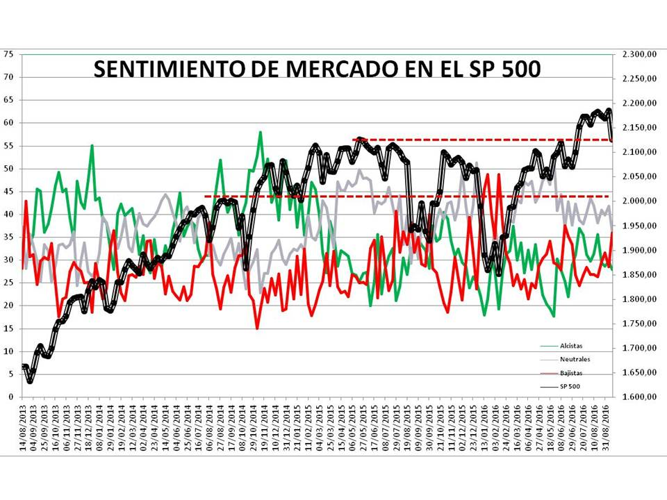 Diapositiva1-2% - Sentimiento de Mercado 14/9
