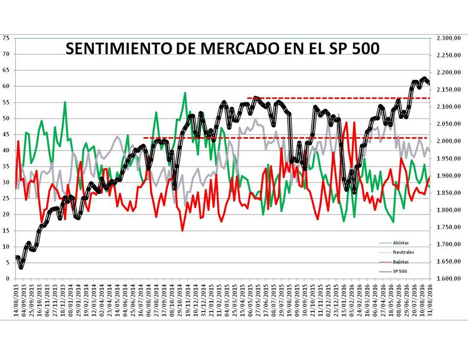 Diapositiva1% - Sentimiento de Mercado 31/8