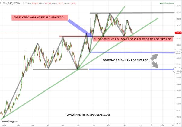 ORO-16-SEPTIEMBRE-2016% - El oro vuelve a mirar para el soporte de los 1300 usd