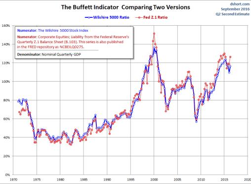 buffett-ve-el-mercado-1% - Cómo ve el mercado Warren Buffet