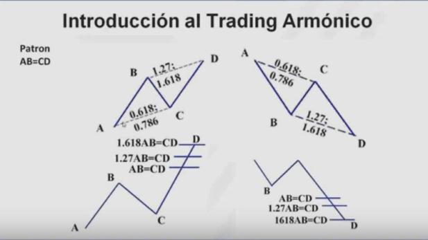 pautas-armónicas-3% - Pautas armónicas de especulación bursátil