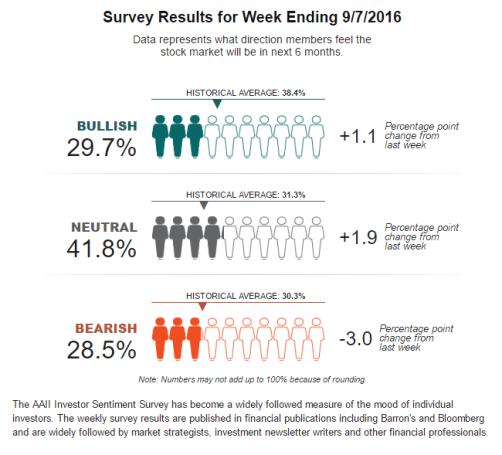 sentimiento-mercado-8-septiembre% - Encuesta de sentimiento de mercado semanal