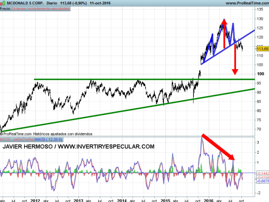 13-OCTUBRE-MCDONALD% - Seguimiento valores USA: American Express, Goldman Sachs , Mcdonalds