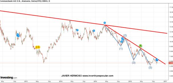 14-OCTUBRE-COMMERZBANK% - Seguimiento valores europeos: Commerzbank, Infineon, RWE
