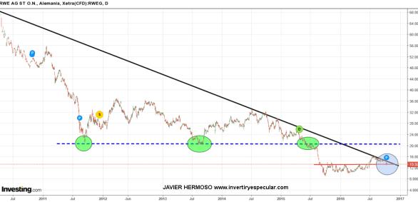 14-OCTUBRE-RWE% - Seguimiento valores europeos: Commerzbank, Infineon, RWE