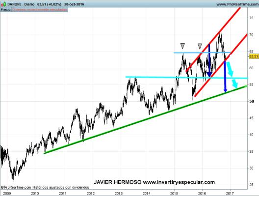 31-danone% - Seguimiento valores Euro Stoxx : Nestle, Unilever, Danone, Rio Tinto