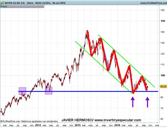 6-OCTUBRE-BAYER% - Seguimiento valores Euro Stoxx : Bayer, Danone, ING groep