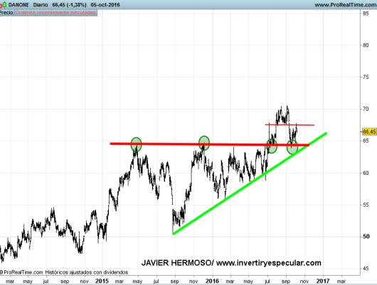6-octubre-danone% - Seguimiento valores Euro Stoxx : Bayer, Danone, ING groep